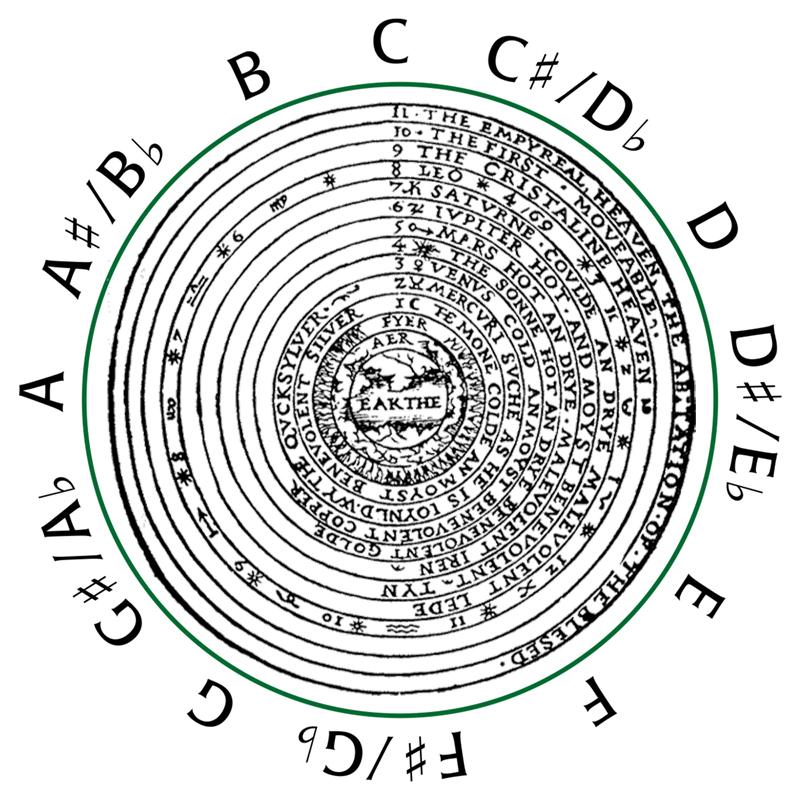 1801 chromatic scale